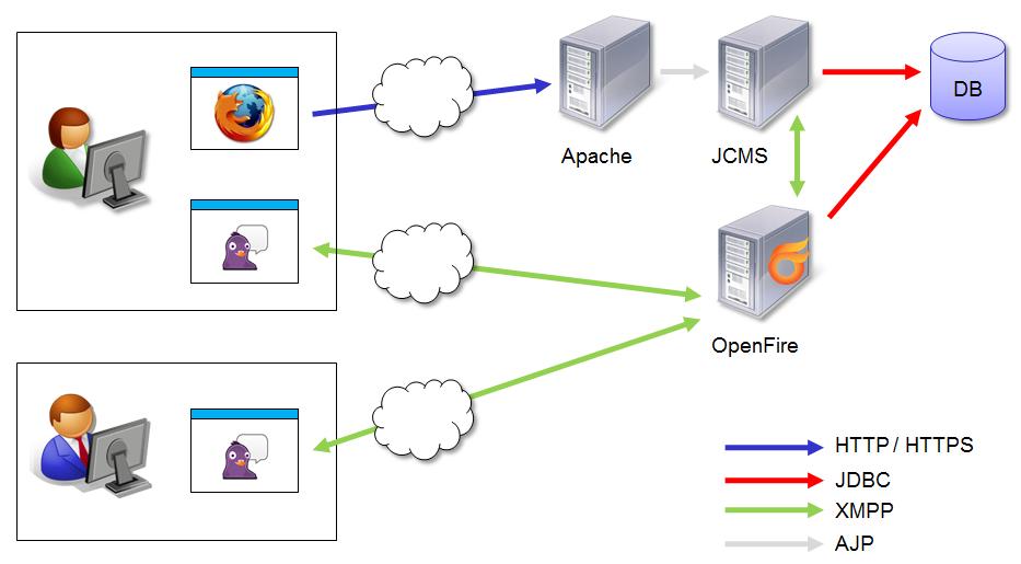 Jalios community installation et configuration d 39 un for Architecture client serveur